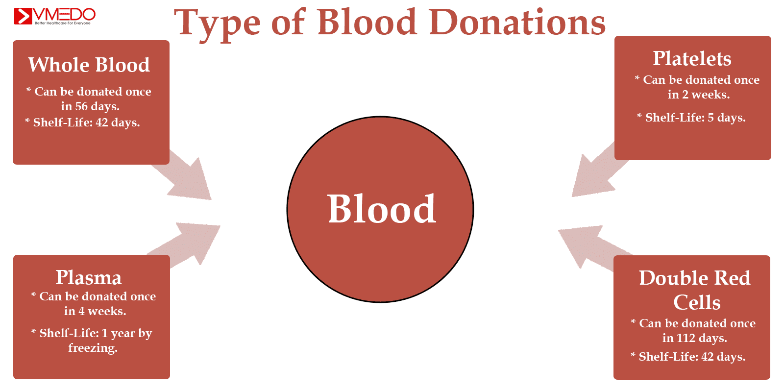 blood-donation-types